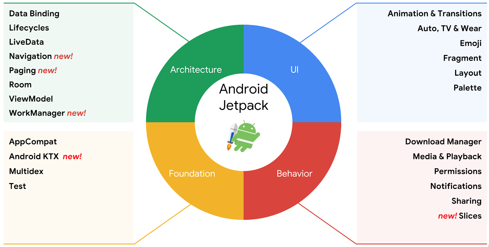 A gardening app illustrating Android development best practices with Android Jetpack