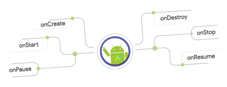 An light library to write android lifecycle aware fields
