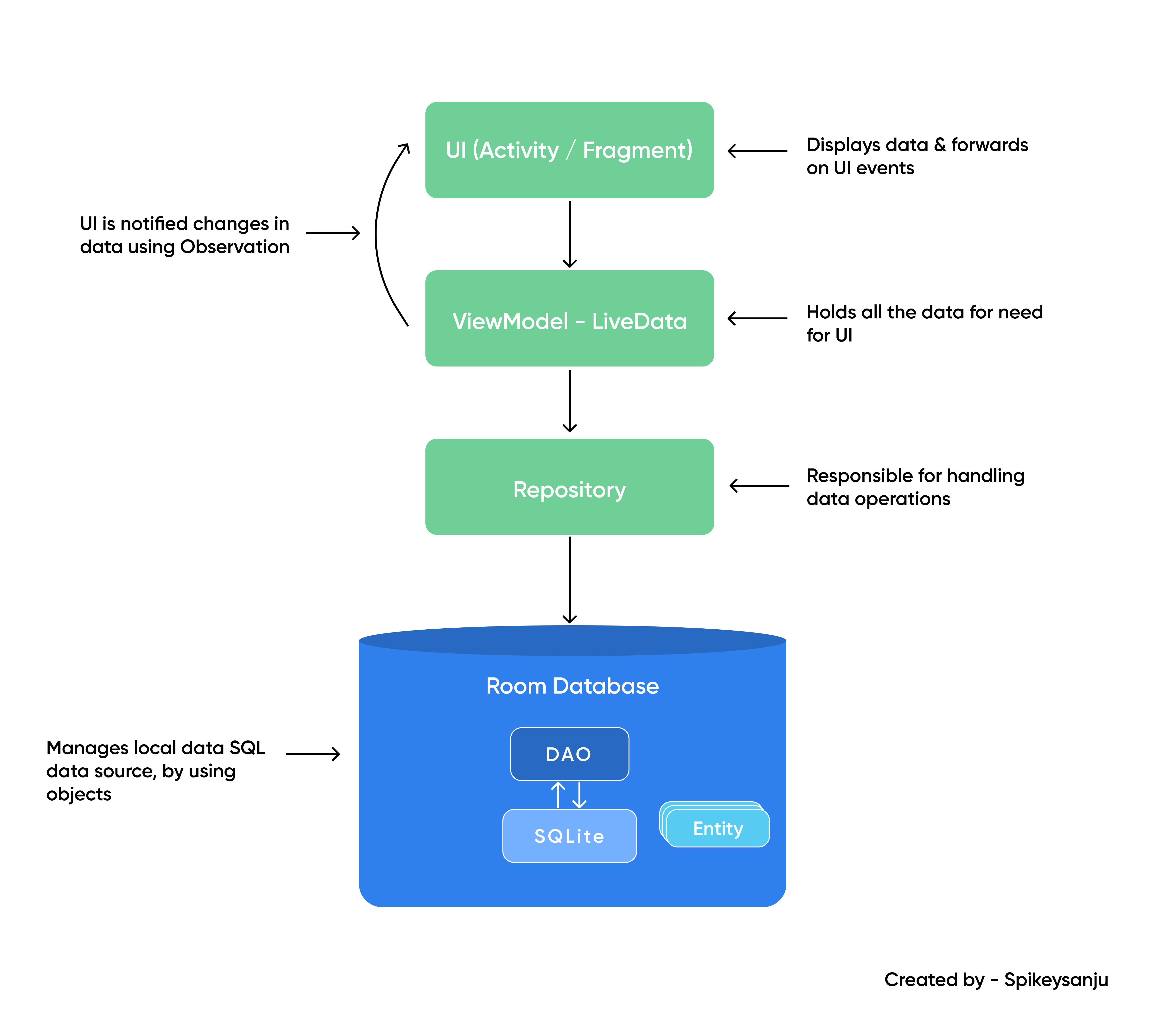 ANDROID-ROOM-DB-DIAGRAM